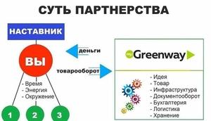 Greenway-наше будущее! - Изображение #3, Объявление #1690017